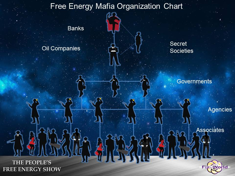 Free-Energy-Mafia-Organization-Chart Free Energy Mafia and the Dirty Games They Play.