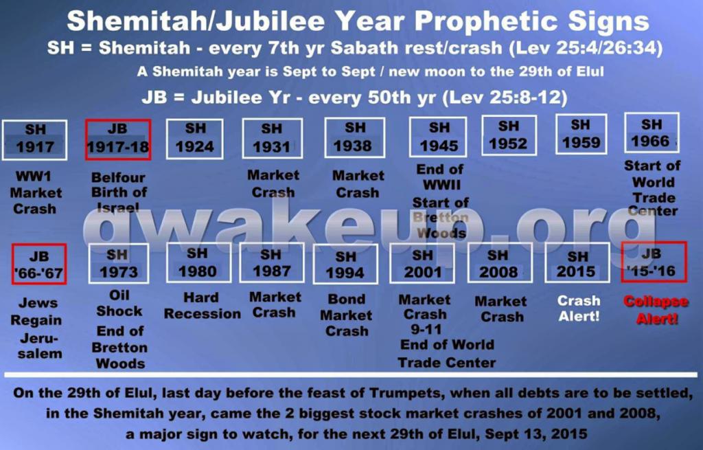 shemitah-prophetic-year-signs-hopegirl-blog-1024x655 What is the Shemitah? Full Presentation (Video)