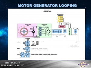 Self Looping Generator