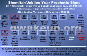 shemitah-prophetic-year-signs-hopegirl-blog-300x192 shemitah-prophetic-year-signs-hopegirl-blog